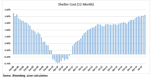 shelter cost 1024