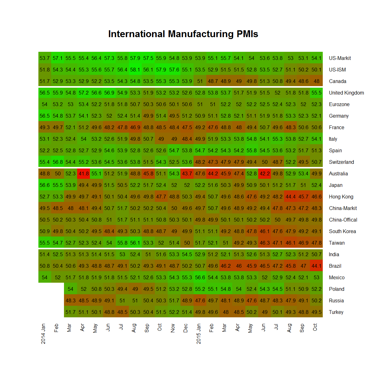 International PMI heatmap
