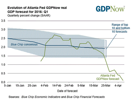 The Atlanta Fed's GDP Now