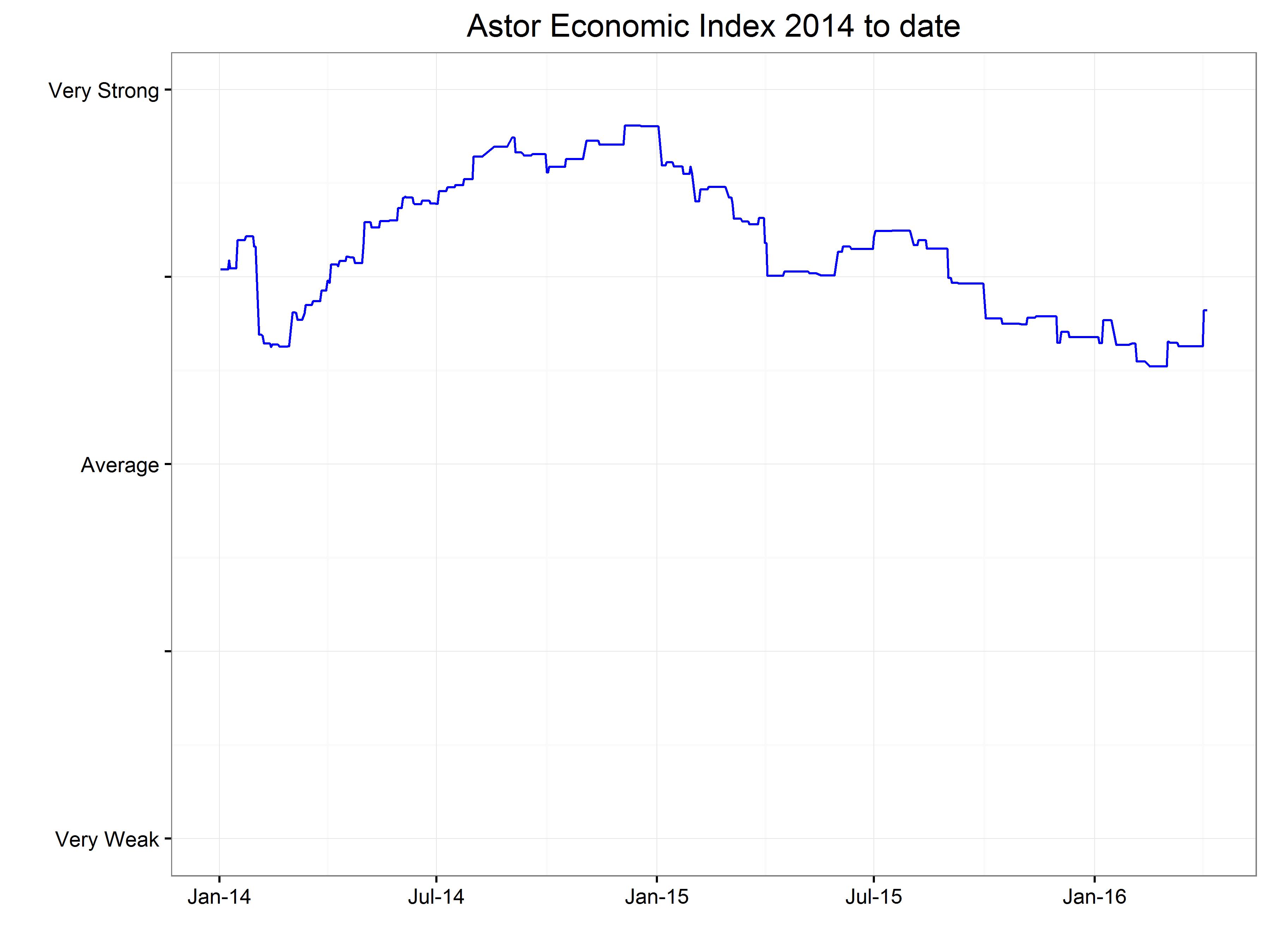 Source: Astor calculations