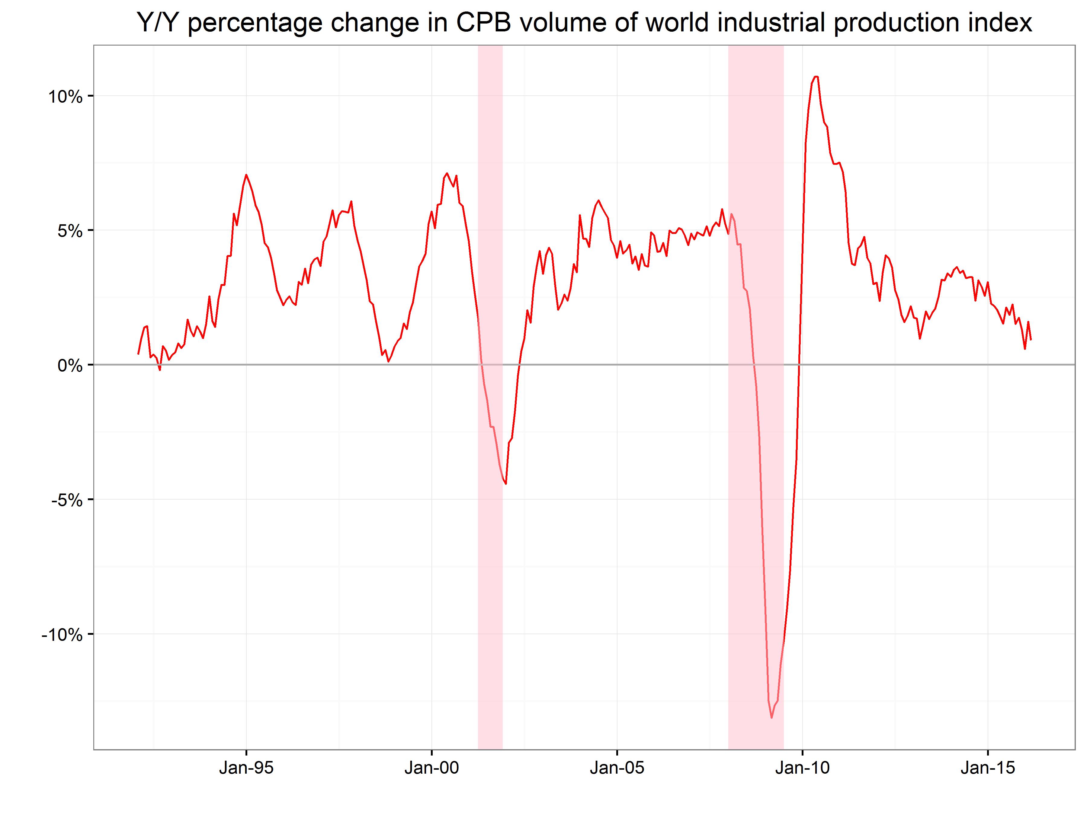 world.prod.cng