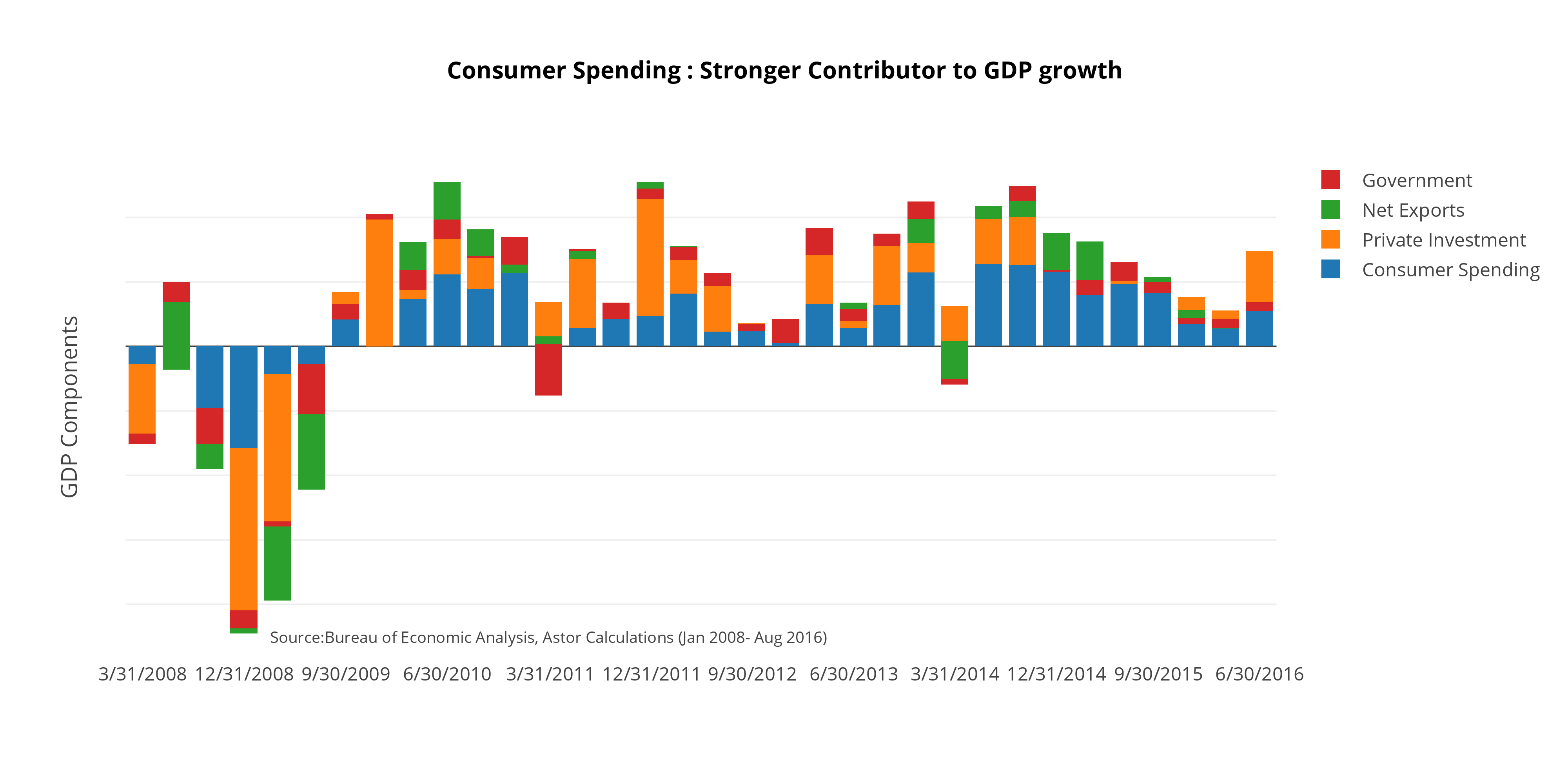 consumer_gdp