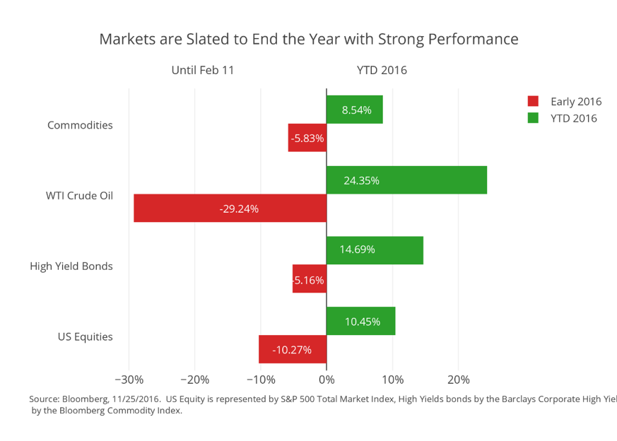 end-of-year-markets
