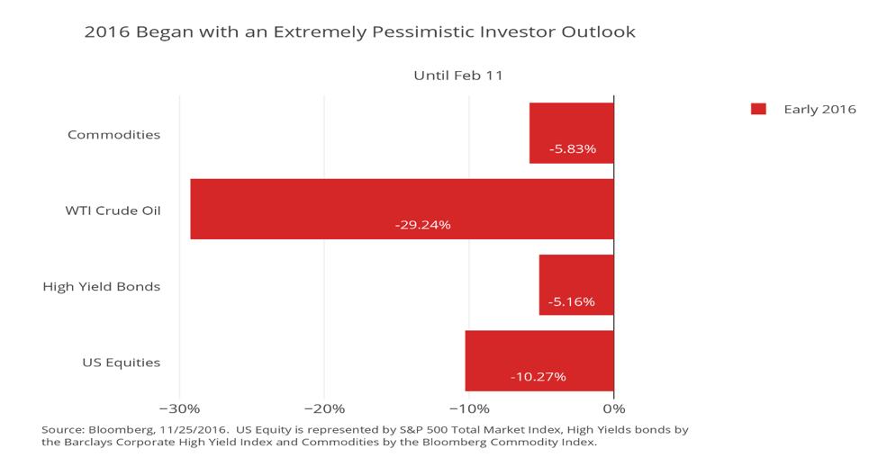 investor-pessimism