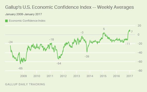 gallup-es-economic-confidence-index