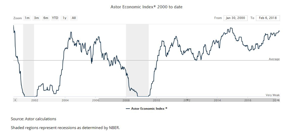 Astor Economic Index 2000 to date chart