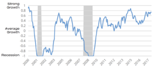 Strong growth/average growth/recession chart