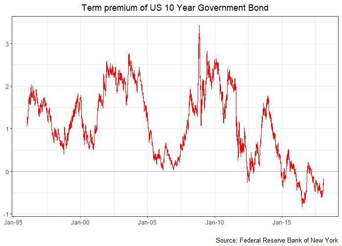 Term premium of US 10 Year Government Bond chart