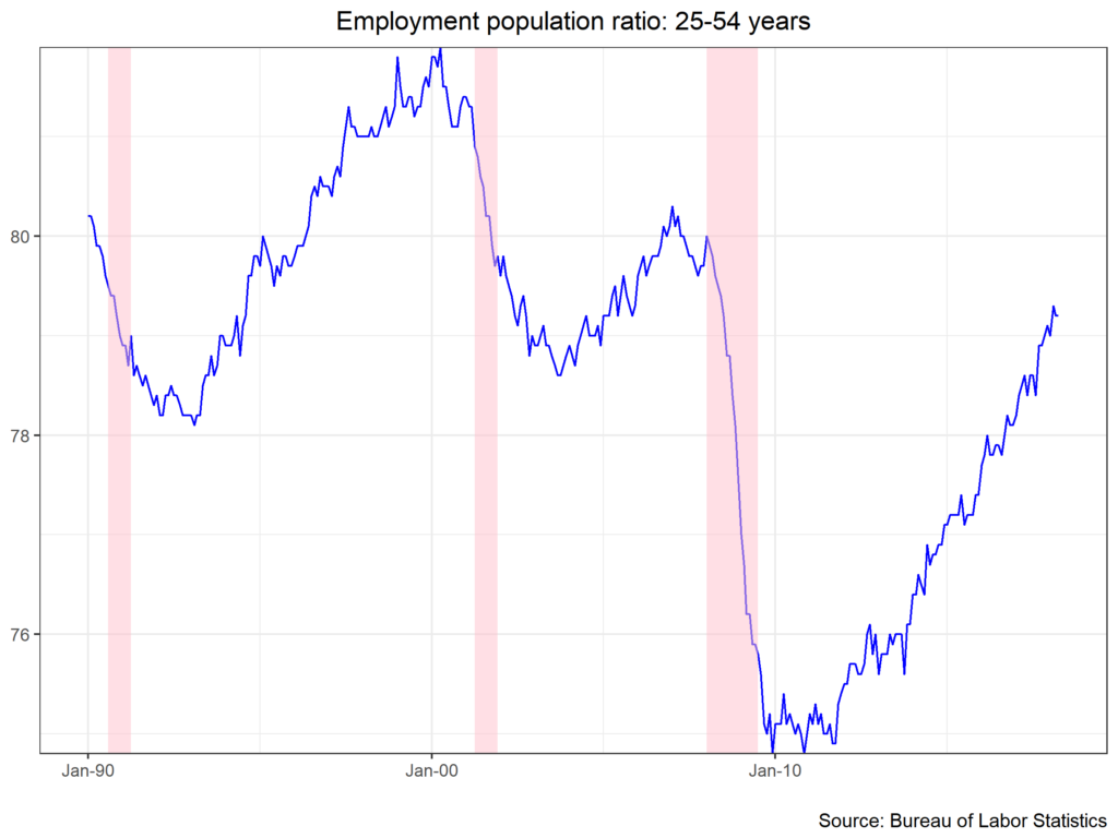 Employment population ratio: 25-54 years chart