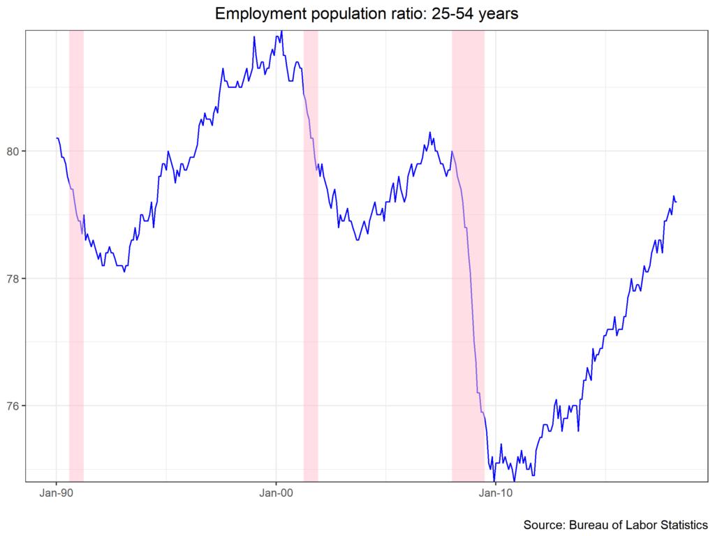 Employment population ratio: 25-54 years chart