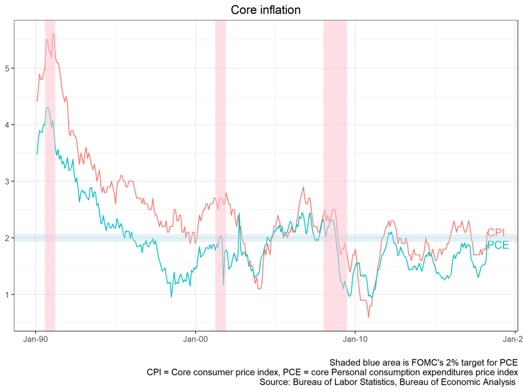 Core inflation chart