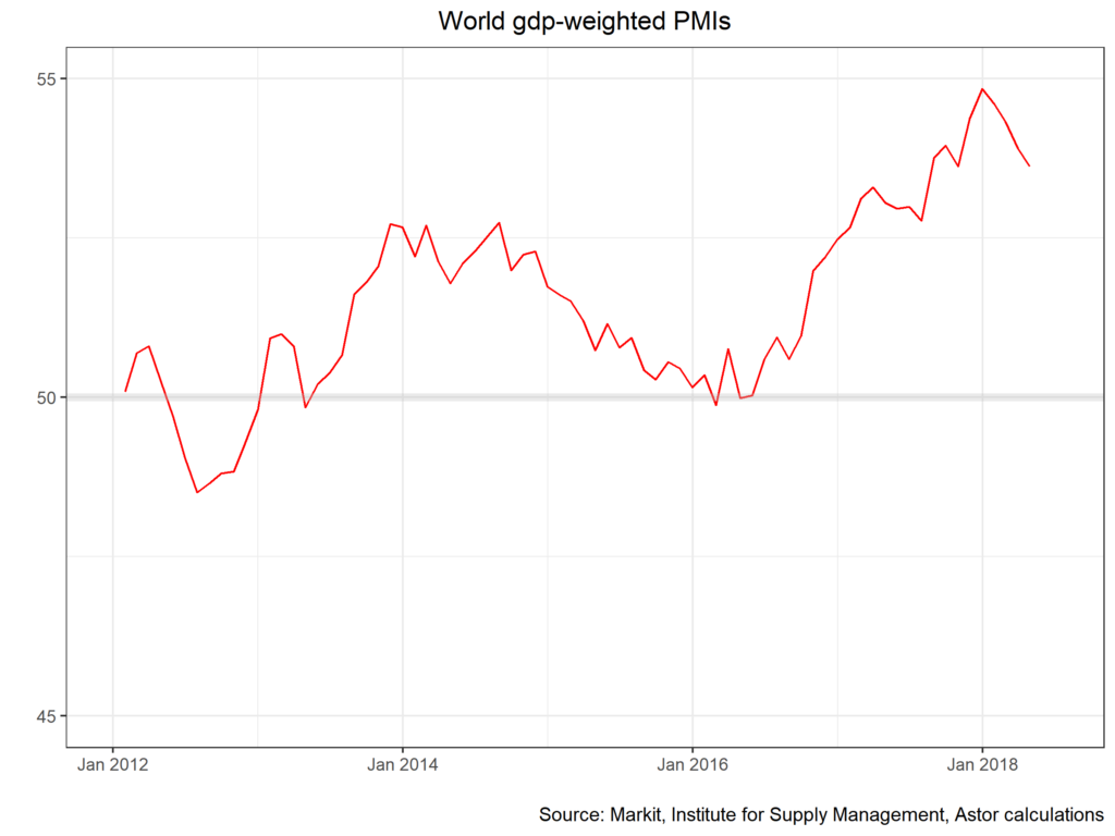 World gdp-weighted PMIs chart