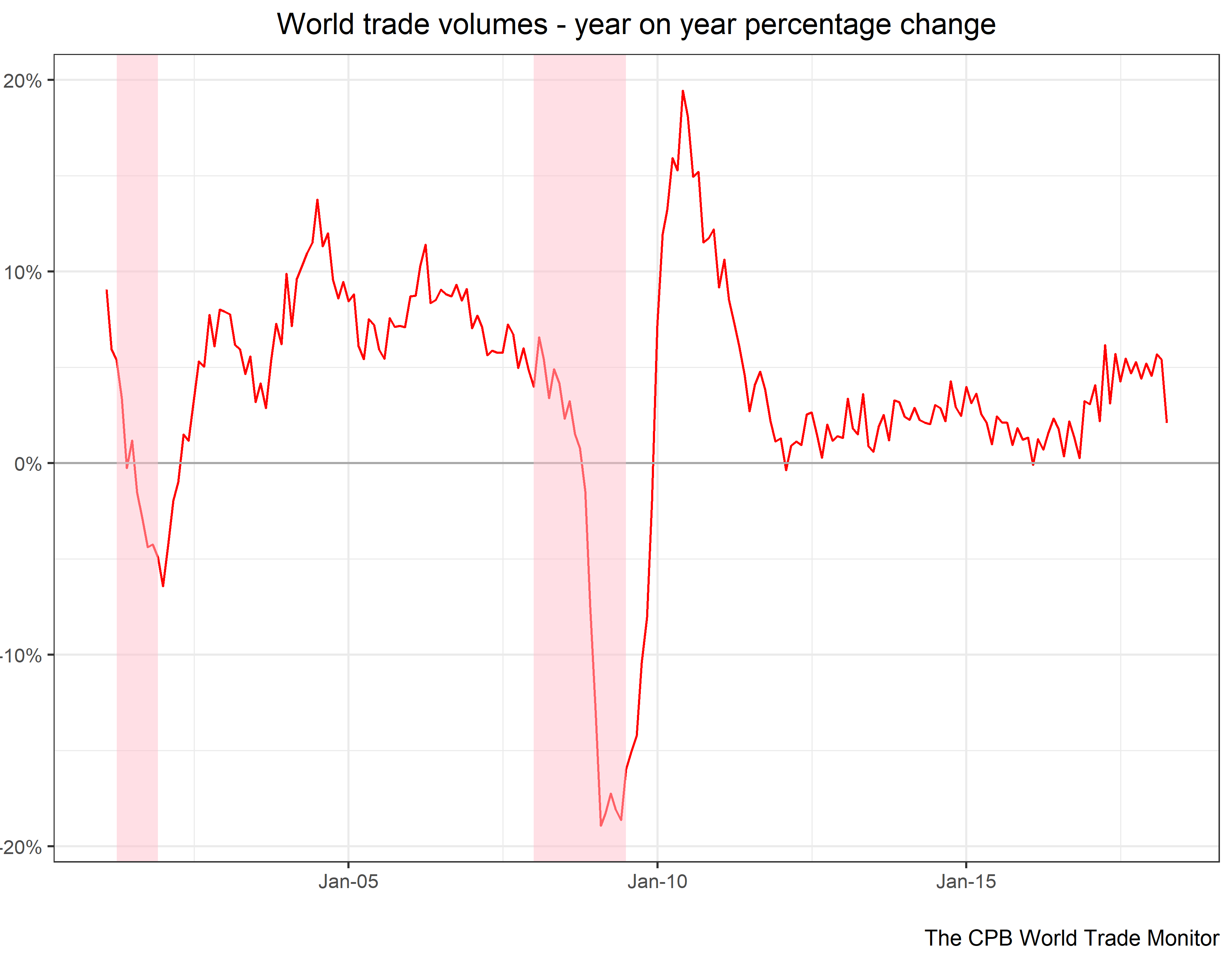 World Trade Volumes- Year on Year percentage Change chart