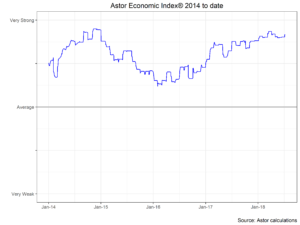 Astor Economic Index 2014 to Date