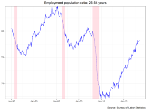 Employment Population Ratio 25-54 Years chart