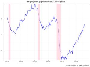Employment Population Ratio 25-54 Years chart