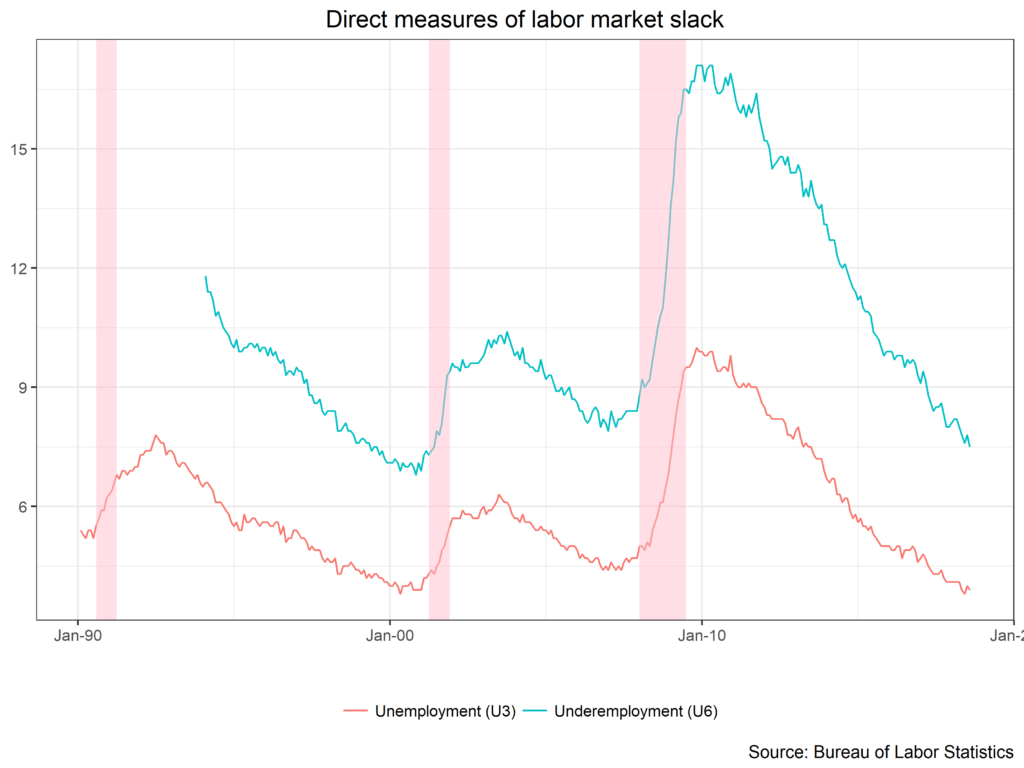 Direct Measures of Labor Market Slack chart