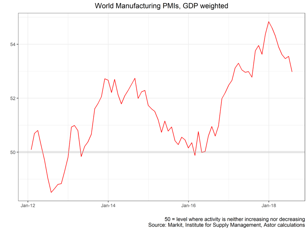 World Manufacturing PMIs, GDP weighted chart