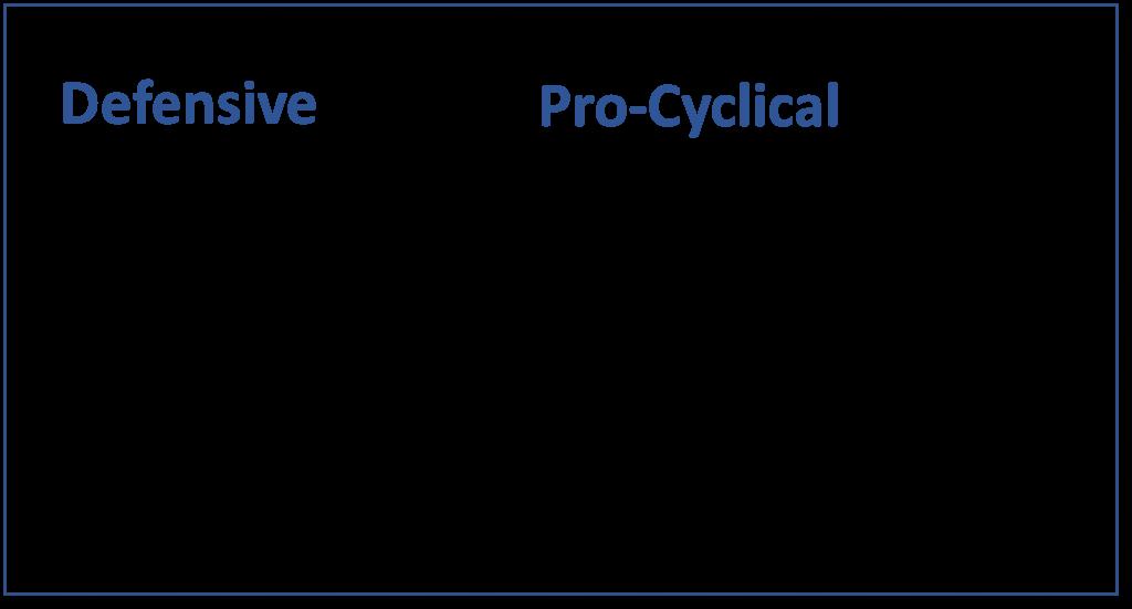 Defensive/Pro-Cyclical