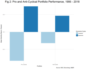 Pro and Anti-Cyclical Portfolio Performance 1995-2018 chart