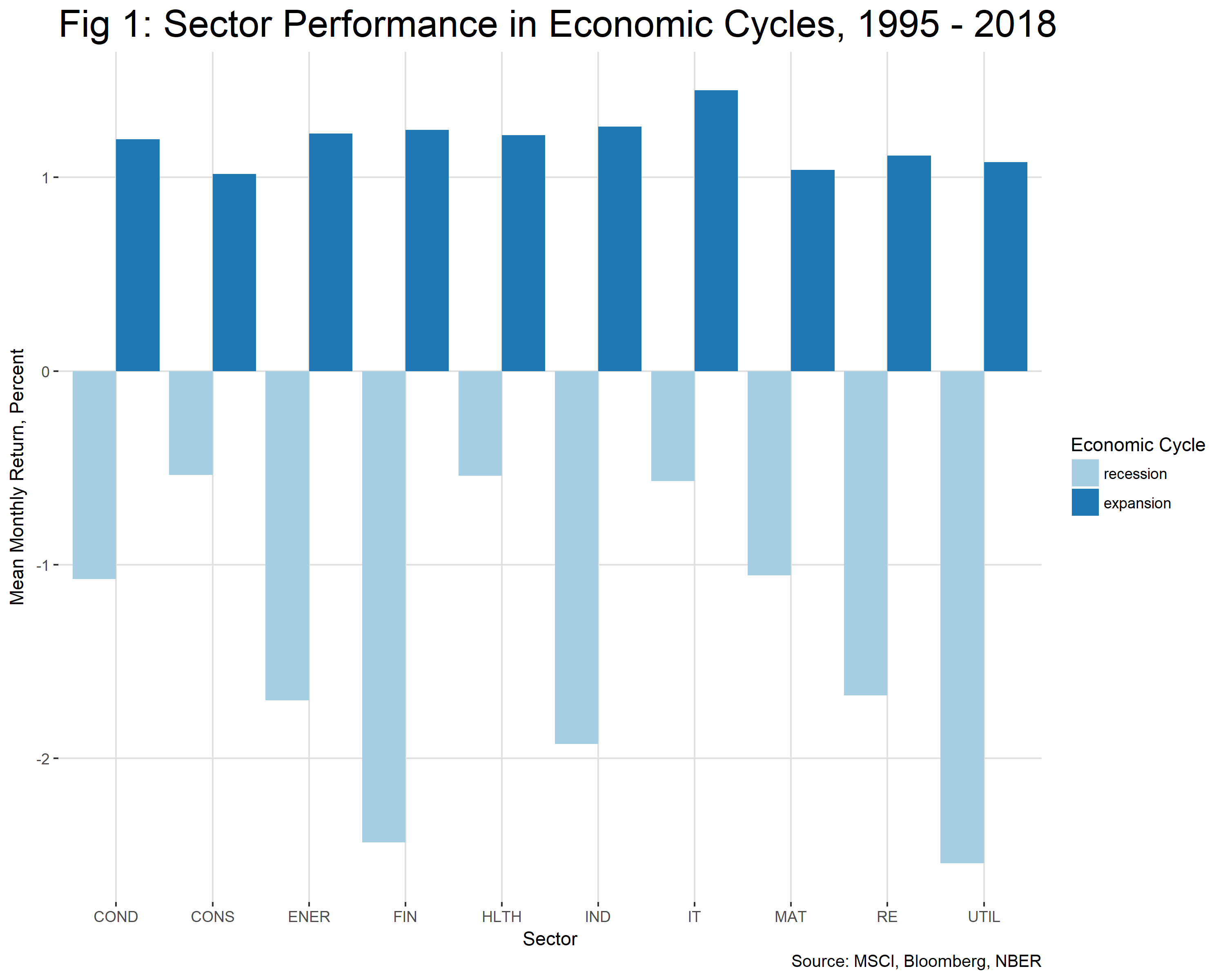 Sector Performance in Economic Cycles 1995-2018 chart
