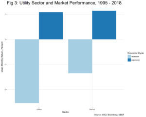 Utility Sector and Market Performance 1995-2018 chart