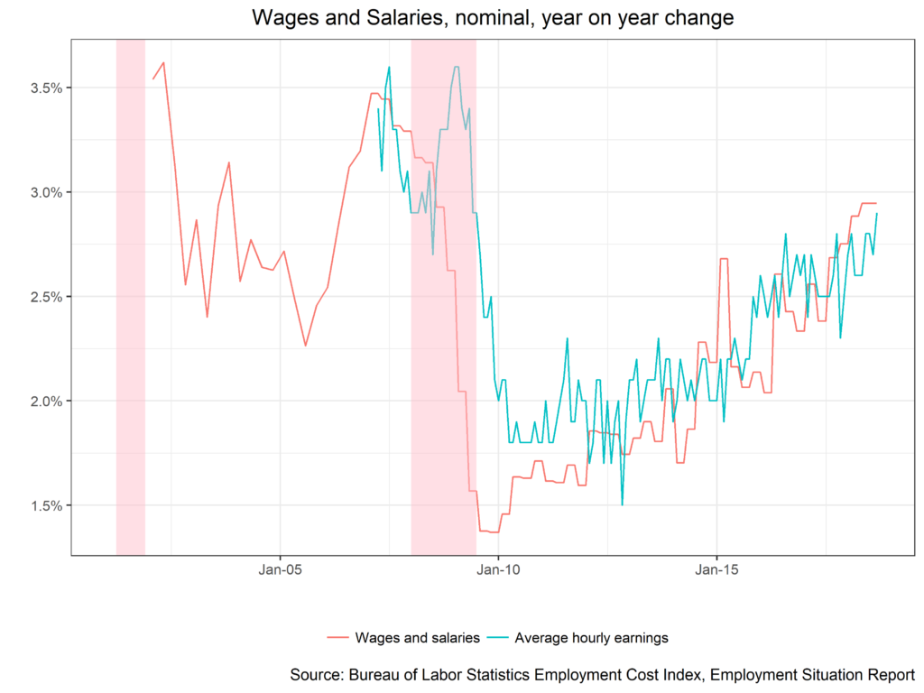 Wages and Salaries, Nominal, Year on Year Change chart