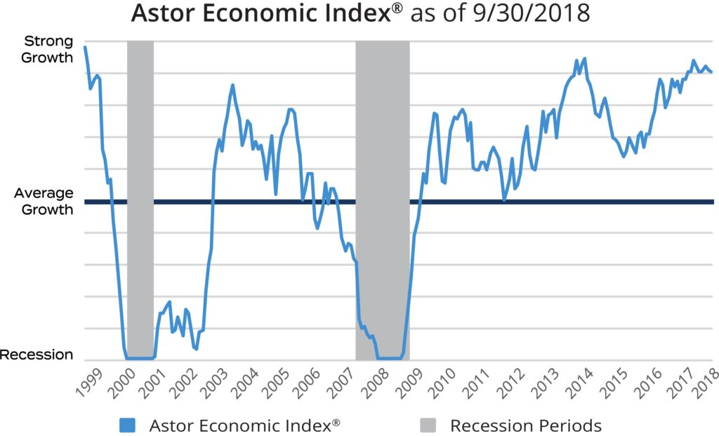 Astor Economic Index as of 9/30/2018 chart