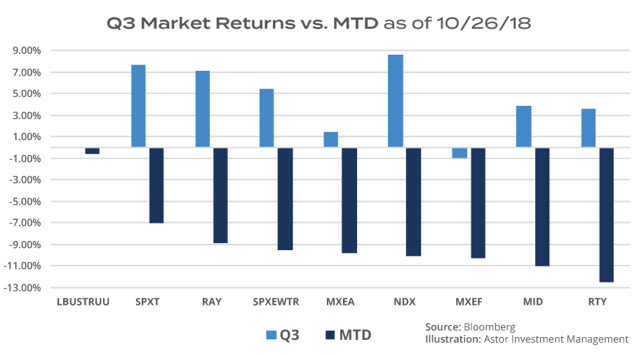 Astor Q3 Market Returns vs MTD as of 10/26/18 chart