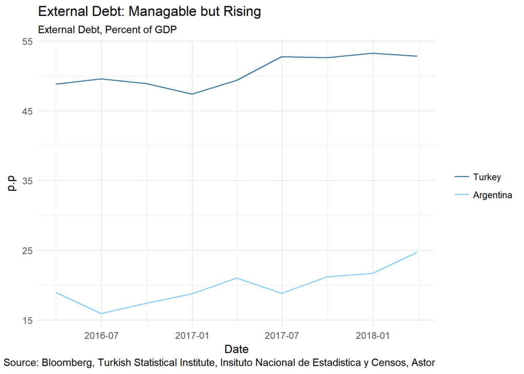 External Debt: Manageable but Rising chart