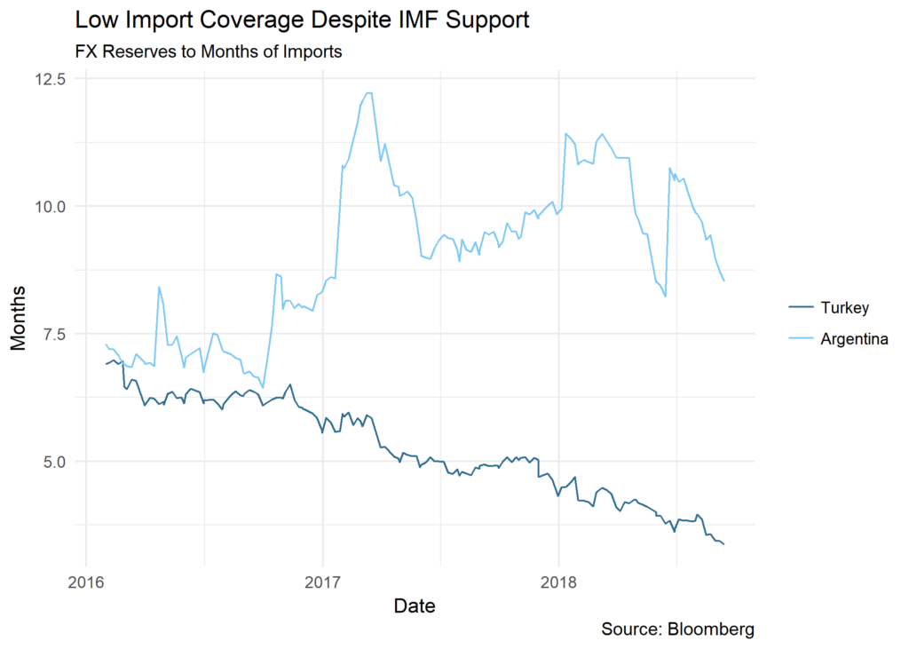 Low Import Coverage Despite IMF Support chart