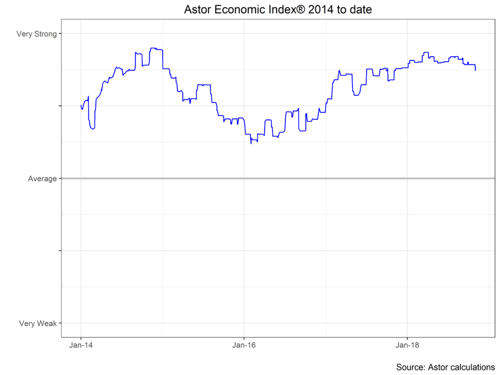Astor Economic Index 2014 to Date chart