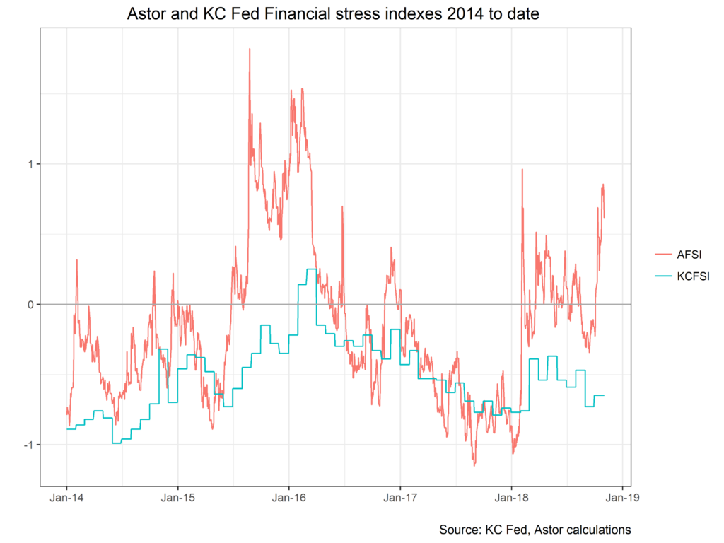 Astor and KC Fed Financial Stress Indexes 2014 to Date chart