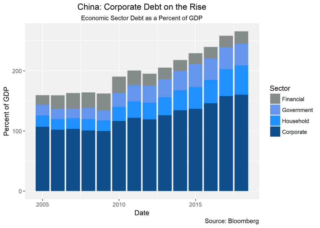 China: Corporate Debt on the Rise chart