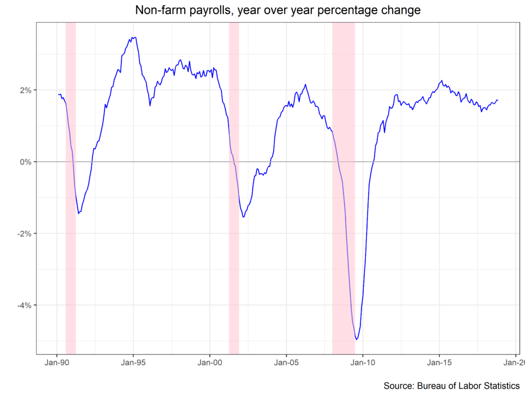 Non-Farm Payrolls, Year Over Year Percentage Change chart