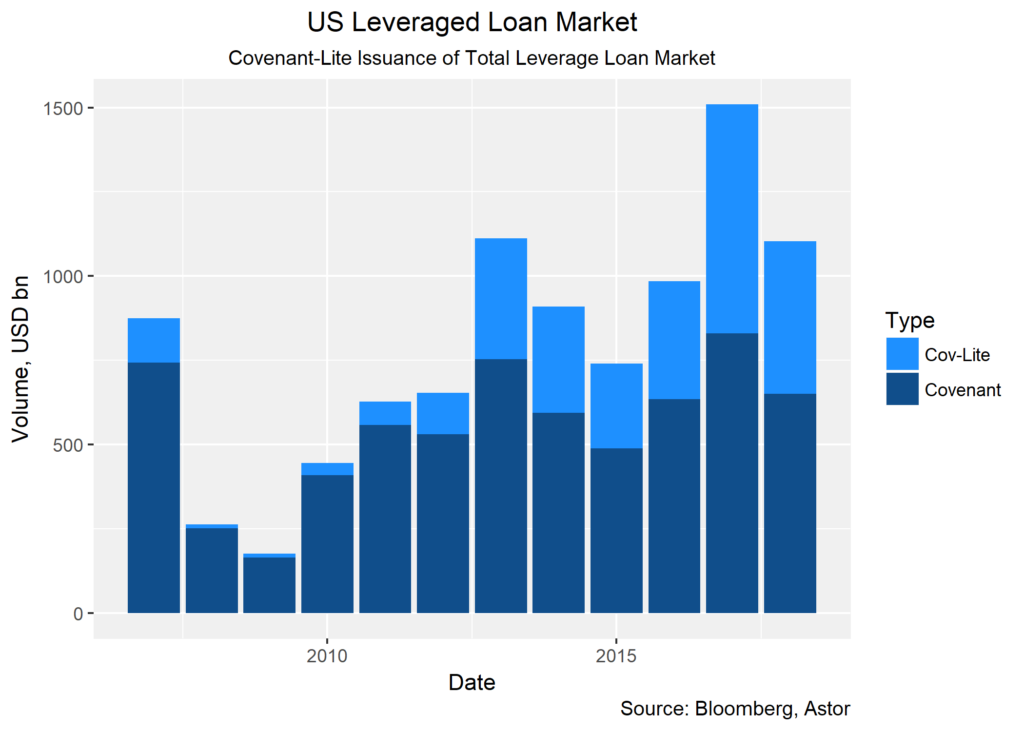 US Leverage Loan Market chart