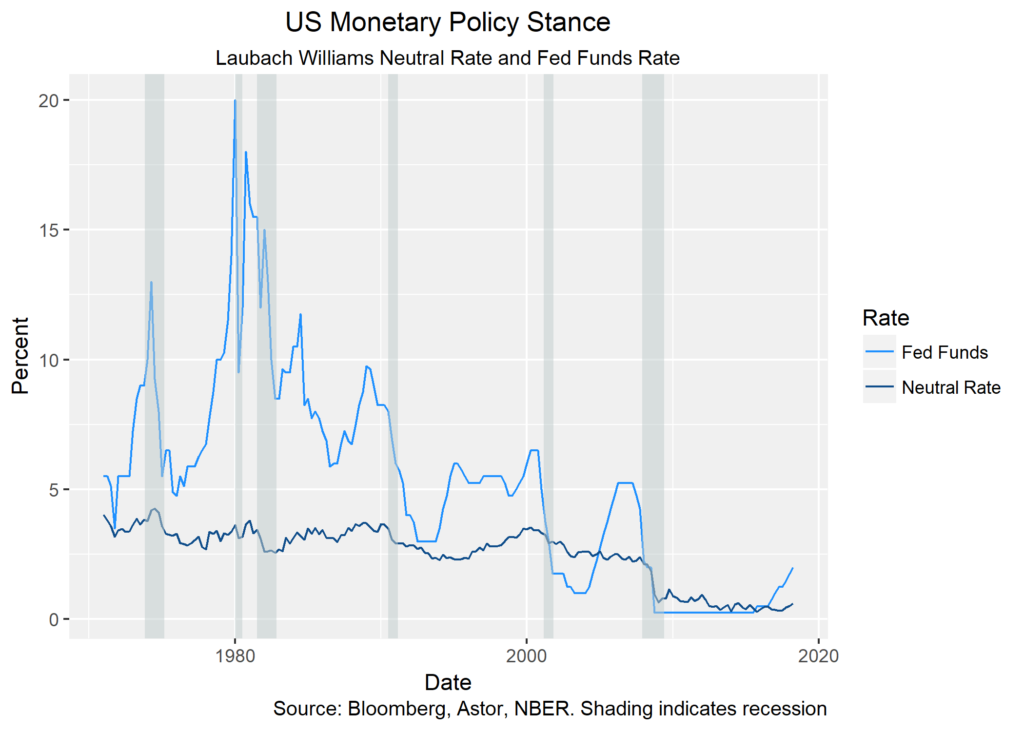 US Monetary Policy Stance chart