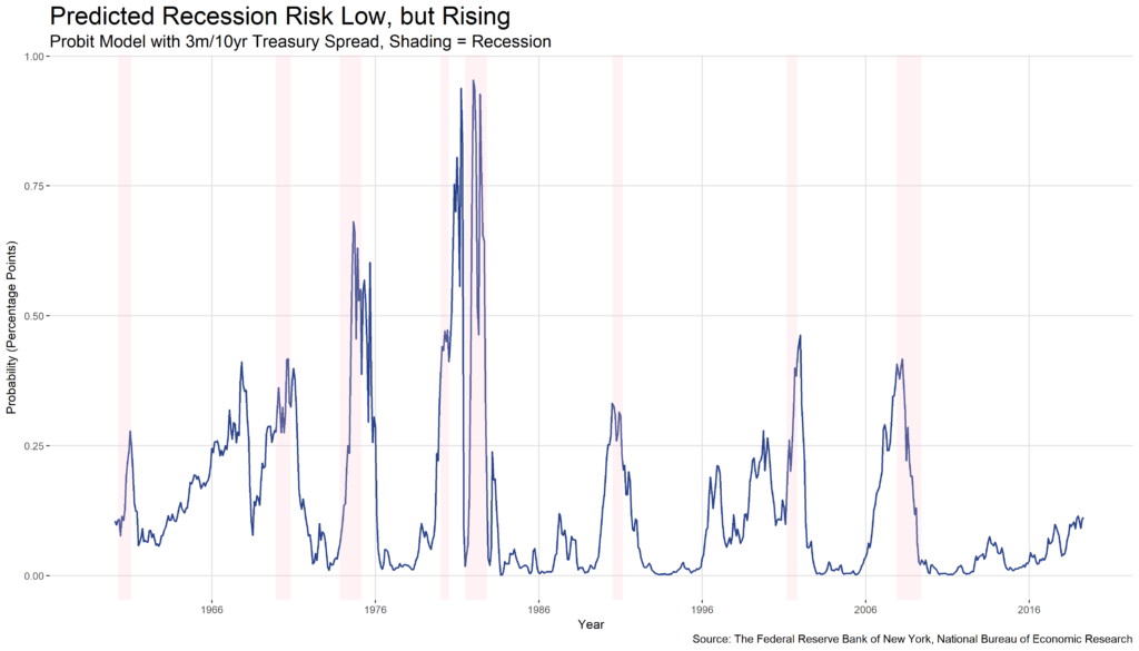 Predicted Recession Risk Low, but Rising chart