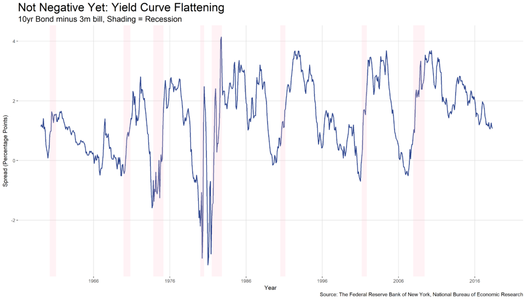 Not Negative Yet: Yield Curve Flattening chart