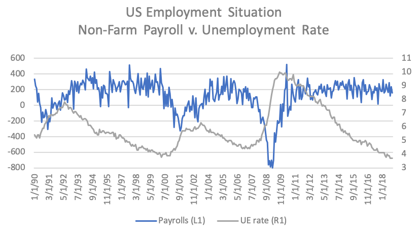 US Employment Situation chart