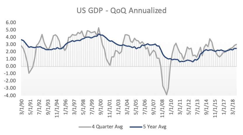 US GDP - QoQ Annualized chart