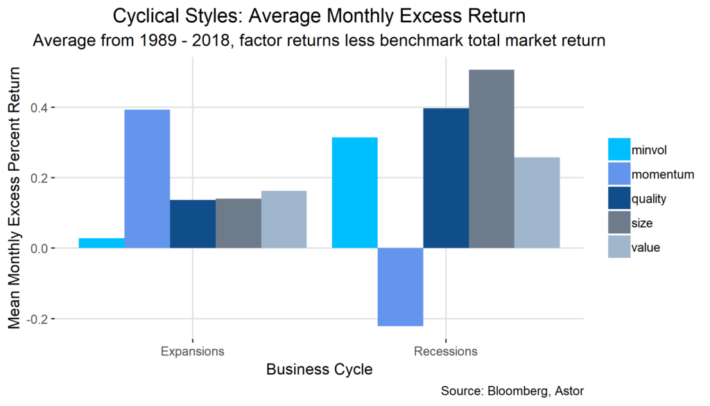 Astor Average Monthly Excess Return chart
