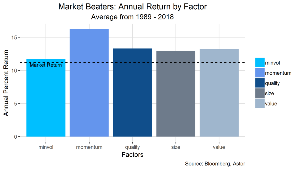 Astor Annual Return by Factor chart