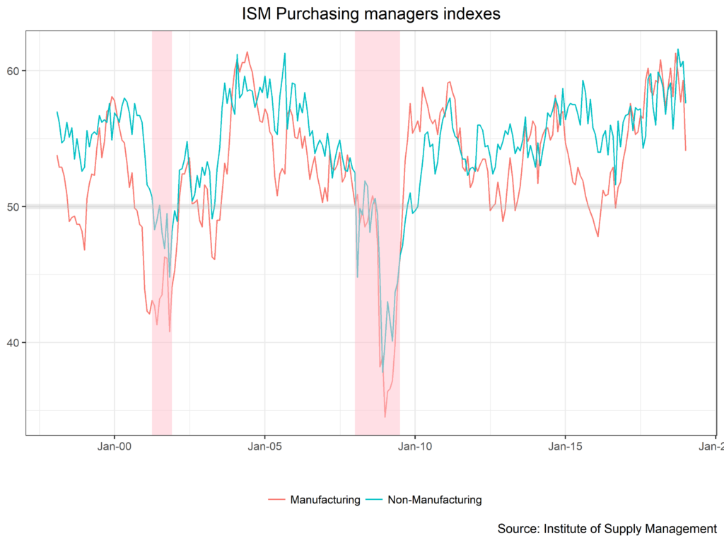 ISM Purchasing Managers Indexes chart