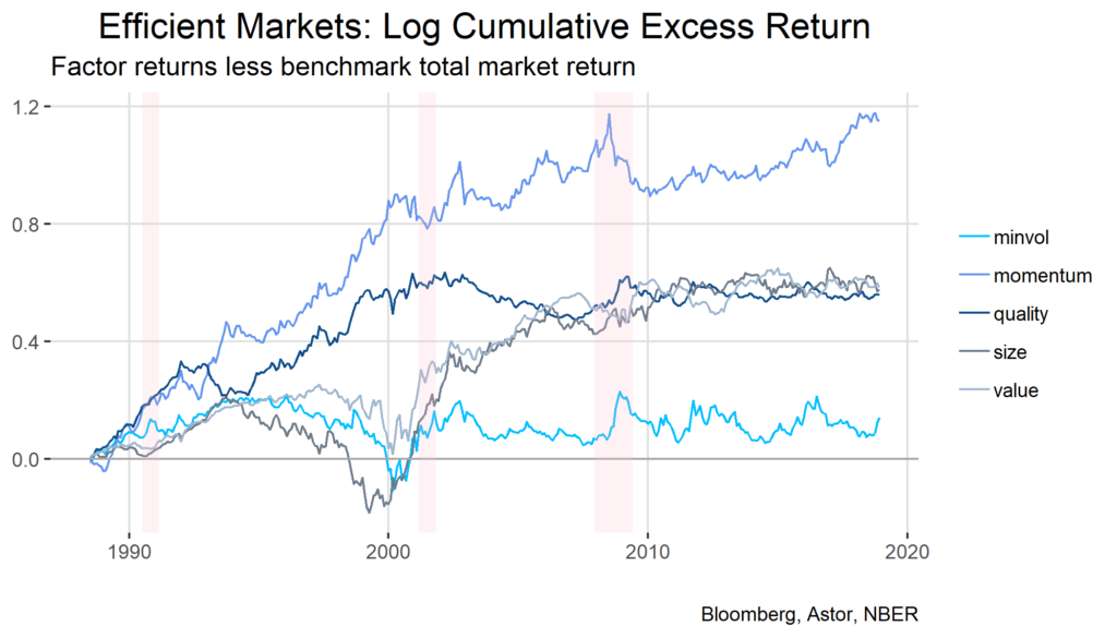 Astor Log Cumulative Excess Return chart