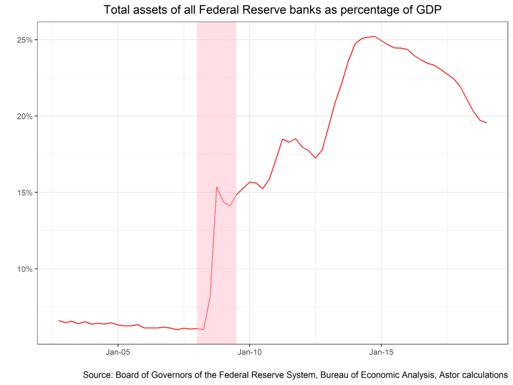 Total assets of all Federal Reserve banks as percentage of GDP chart