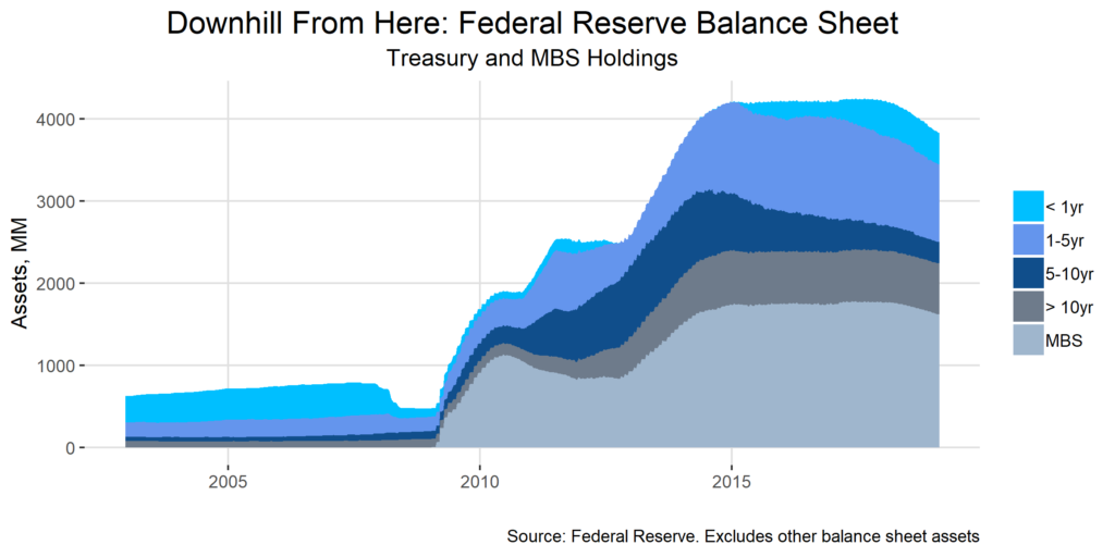 Downhill From Here: Federal Reserve Balance Sheet