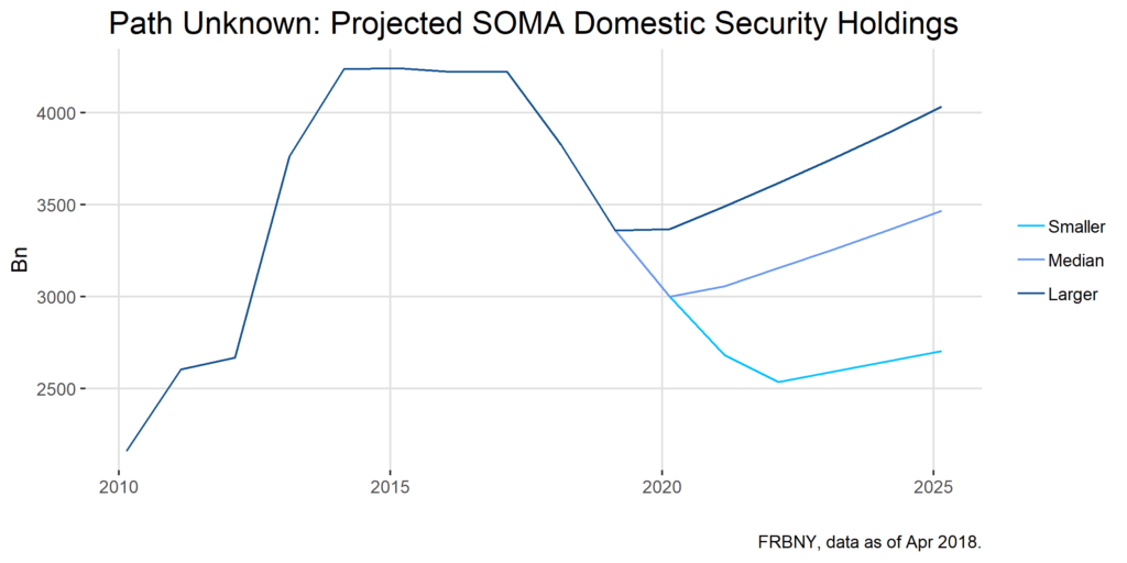 Path Unkown: Projected SOMA Domestic Security Holdings