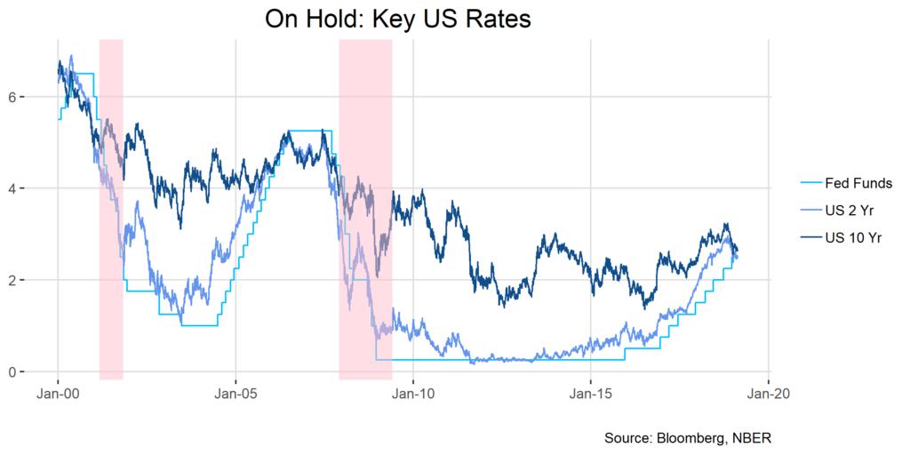 On Hold: Key US Rates