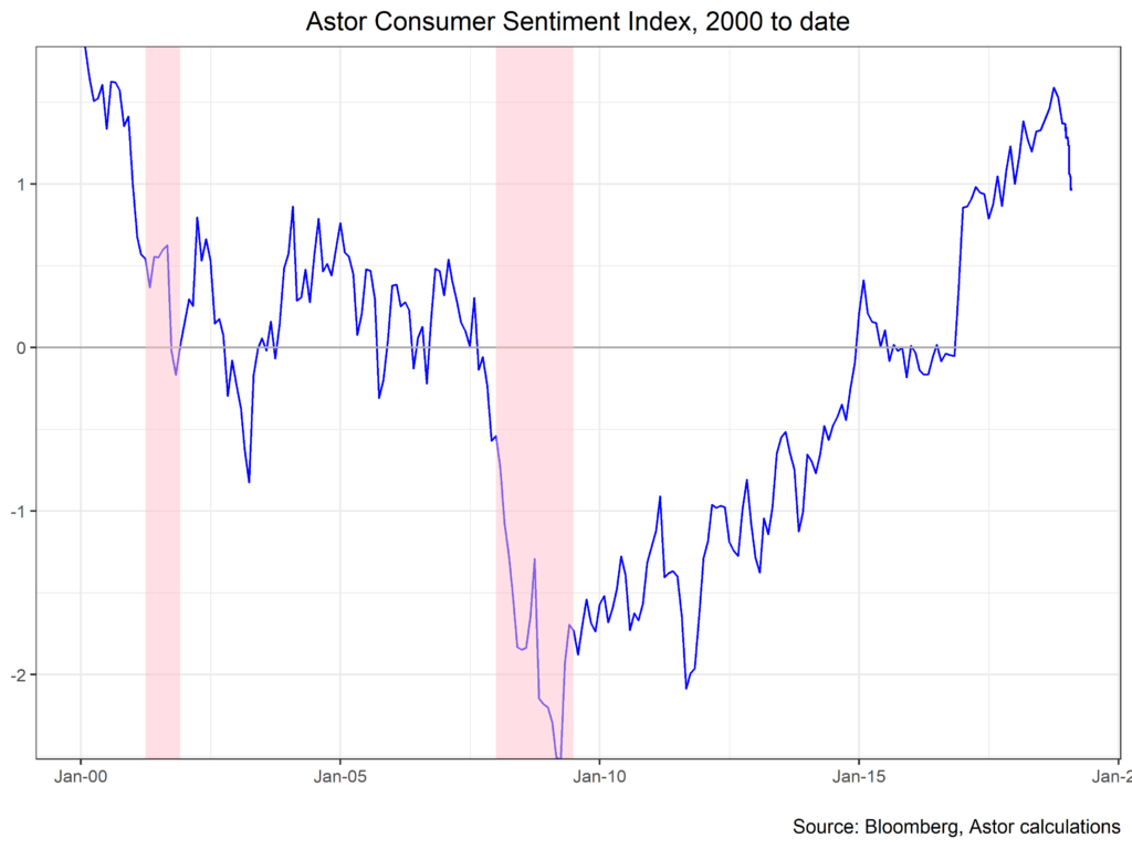Astor Consumer Sentiment Index 2000 to date chart